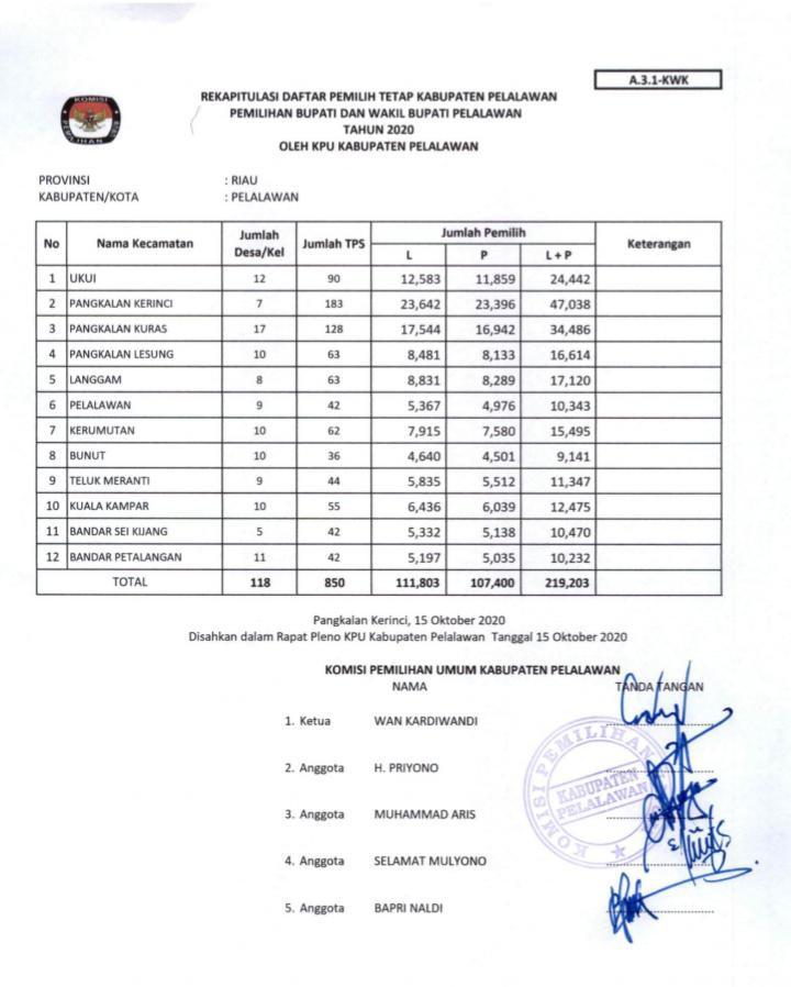 Rekapitulasi DPT Pilkada Pelalawan, Jumlah Pemilih 219.203, TPS 850